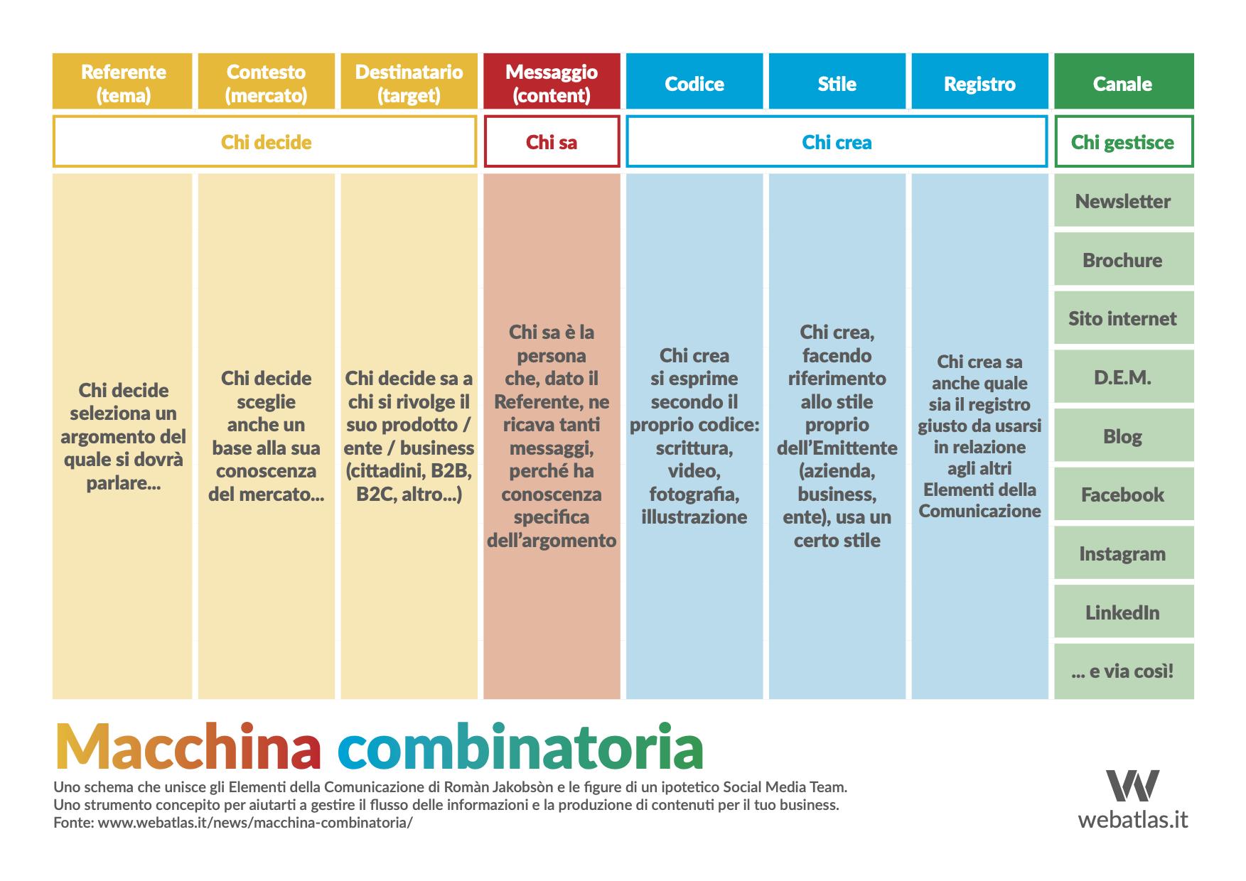 Immagine dello schema combinatorio per la produzione dei contenuti online e offline